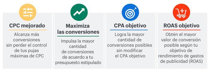 Maximizar_Conversiones